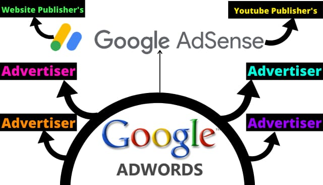 How does Google Adsense Works?